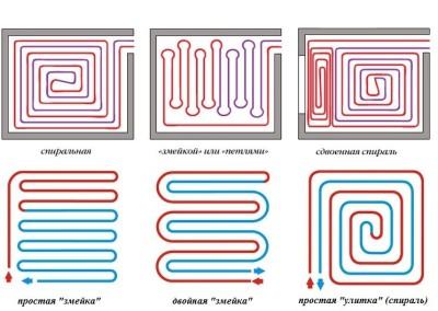 Варианты укладки трубопровода