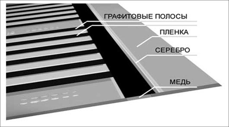 Структура инфракрасной пленки