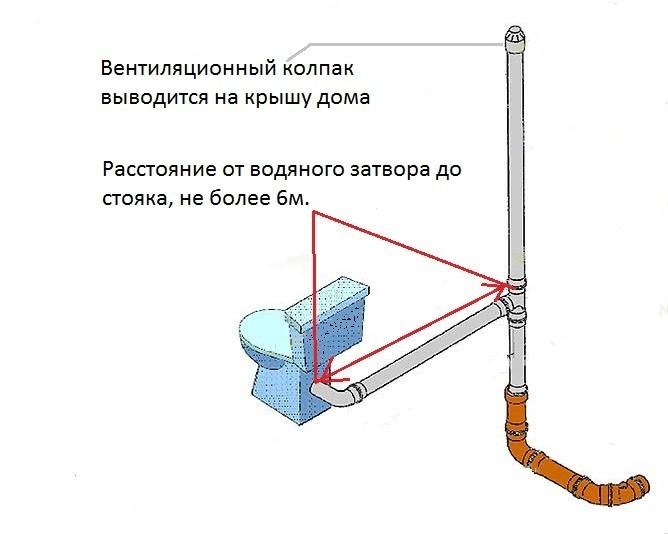 Вентиляция стояка канализации