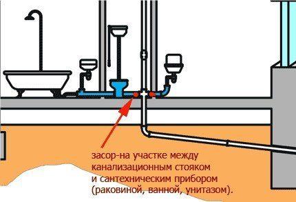 Закупорка канализационной системы