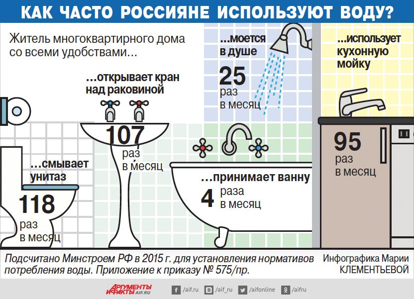 Изображение - Месячные нормы расхода воды на одного человека Ispolzovanie-vodyi-rossiyanami