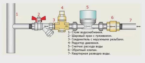 Изображение - Месячные нормы расхода воды на одного человека Shema-ustanovki-schetchika-na-vodu
